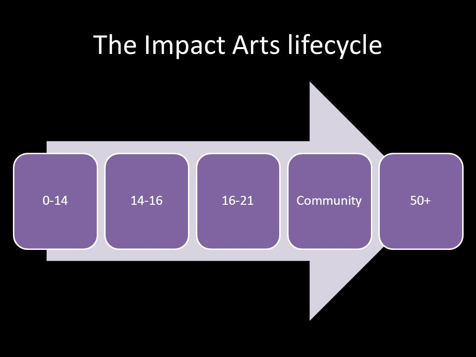 The Impact Arts lifecycle 0-1414-1616-21Community50+