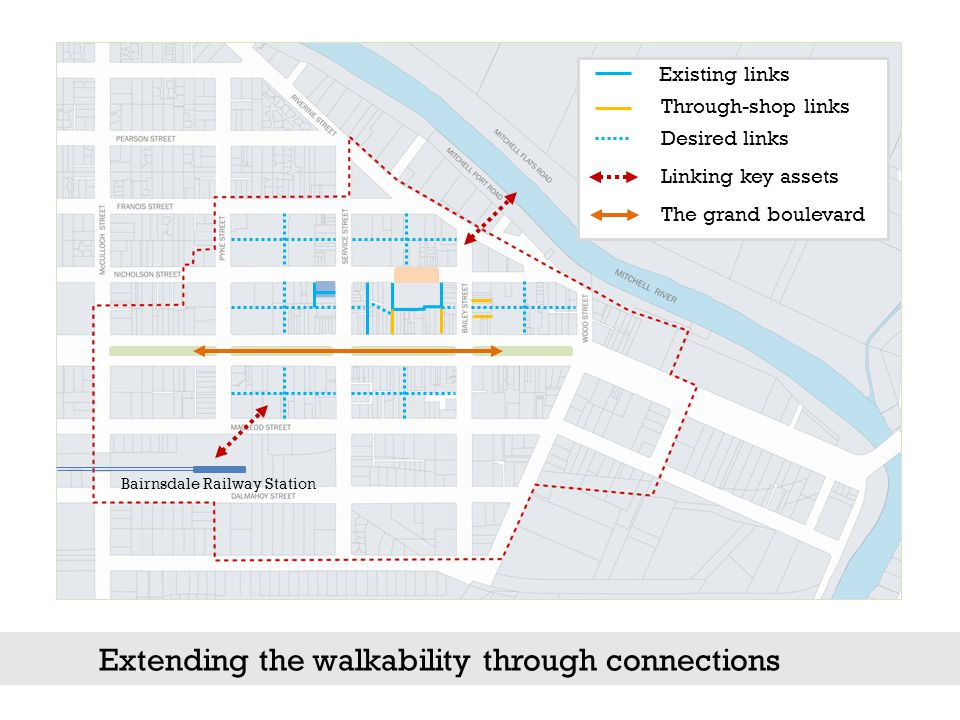 Extending the walkability through connections Existing links Desired links Through-shop links Linking key assets Bairnsdale Railway Station The grand boulevard