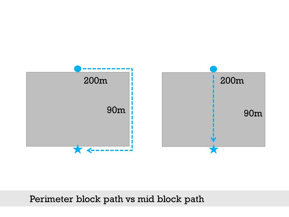 Perimeter block path vs mid block path 200m 90m 200m 90m