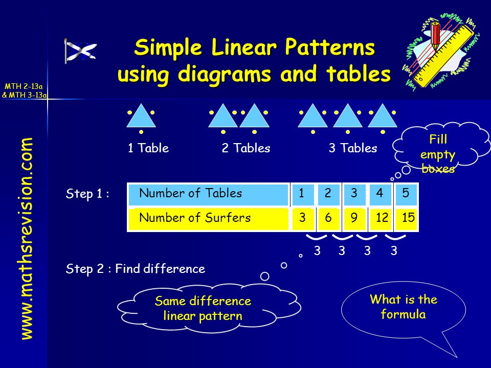 www.mathsrevision.com Simple Linear Patterns using diagrams and tables 1 Table3 Tables2 Tables 24513Number of Tables 6121539Number of Surfers Step 1 : Fill empty boxes 3333 Same difference linear pattern What is the formula Step 2 : Find difference MTH 2-13a & MTH 3-13a
