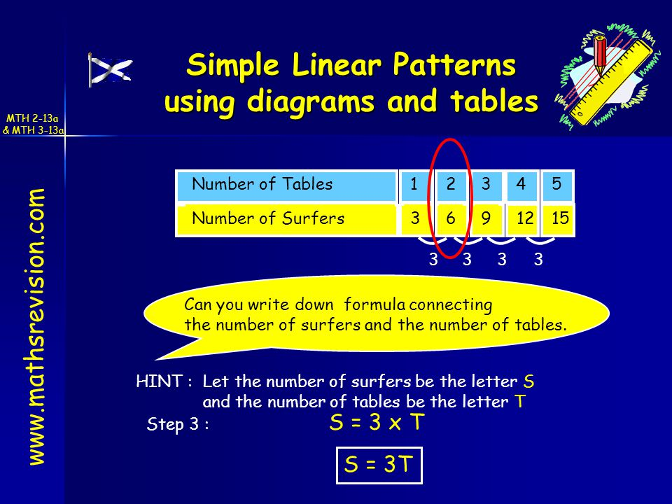 www.mathsrevision.com Simple Linear Patterns using diagrams and tables 24513Number of Tables 6121539Number of Surfers 3333 Can you write down formula connecting the number of surfers and the number of tables.