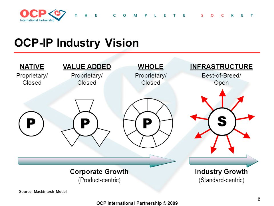 OCP International Partnership © 2009 2 OCP-IP Industry Vision Source: Mackintosh Model Proprietary/ Closed NATIVE P P P Corporate Growth (Product-centric) Industry Growth (Standard-centric) Best-of-Breed/ Open Proprietary/ Closed WHOLE VALUE ADDED INFRASTRUCTURE S