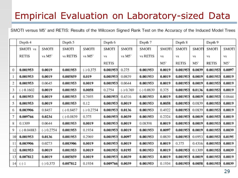 29 Empirical Evaluation on Laboratory-sized Data