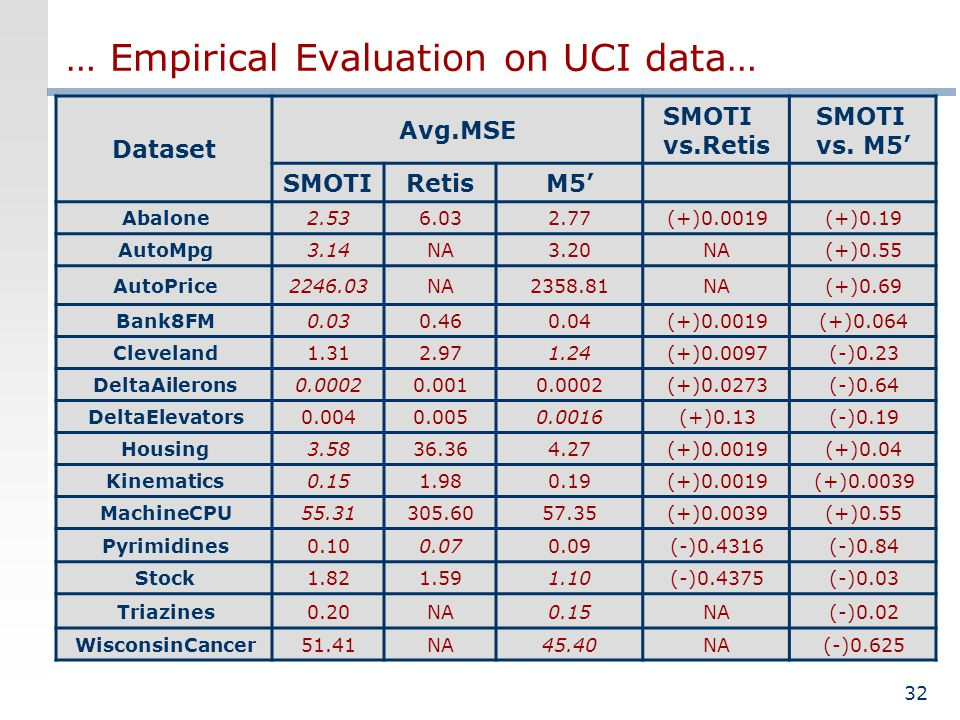 32 … Empirical Evaluation on UCI data… Dataset Avg.MSE SMOTI vs.Retis SMOTI vs. M5 SMOTIRetisM5 Abalone2.536.032.77(+)0.0019(+)0.19 AutoMpg3.14NA3.20N