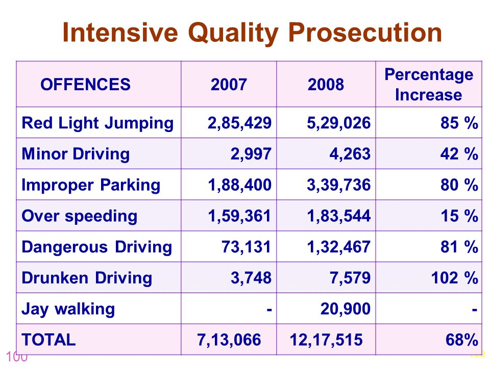 100 Intensive Quality Prosecution OFFENCES20072008 Percentage Increase Red Light Jumping2,85,4295,29,02685 % Minor Driving2,9974,26342 % Improper Park