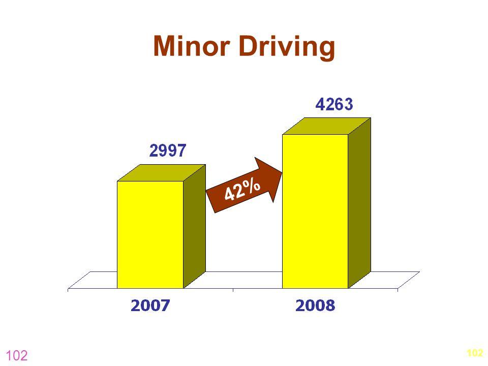 102 Minor Driving 42%