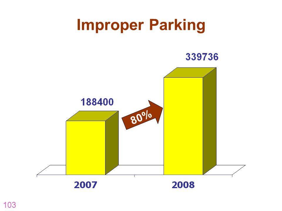 103 Improper Parking 80%
