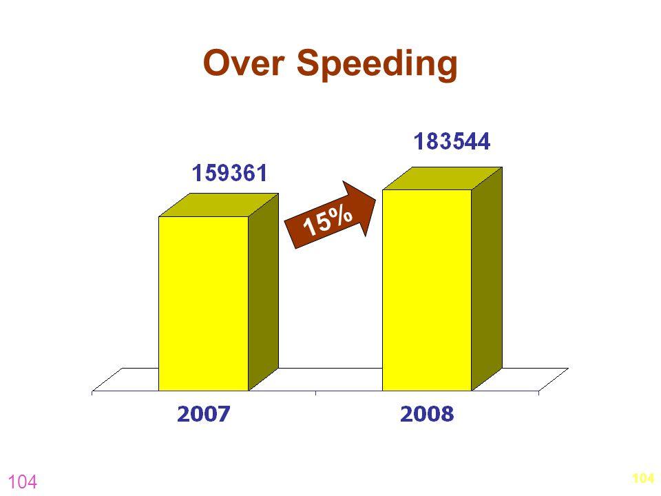 104 Over Speeding 15%