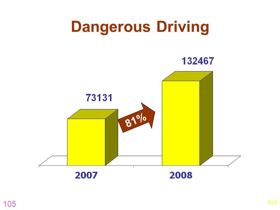 105 Dangerous Driving 81%
