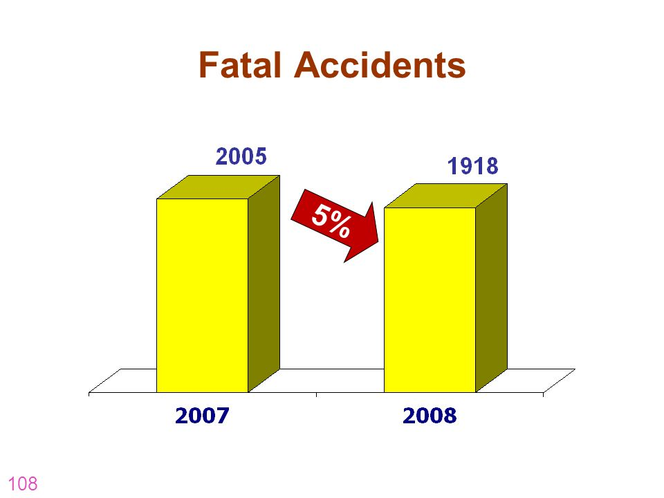 108 Fatal Accidents 5%