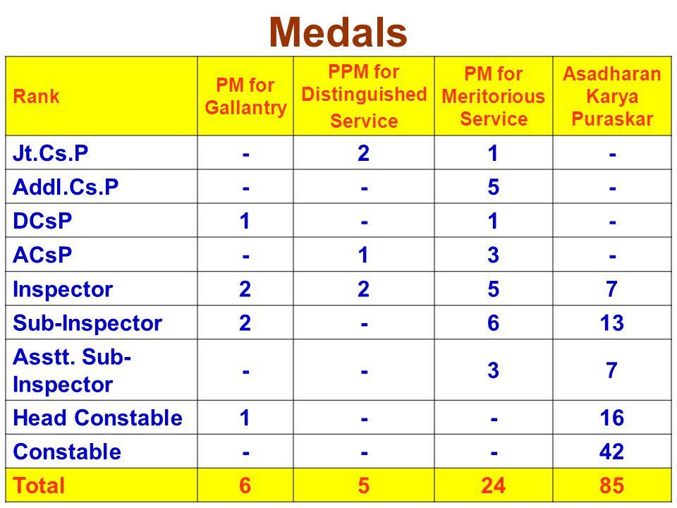 117 Medals Rank PM for Gallantry PPM for Distinguished Service PM for Meritorious Service Asadharan Karya Puraskar Jt.Cs.P-21- Addl.Cs.P--5- DCsP1-1-