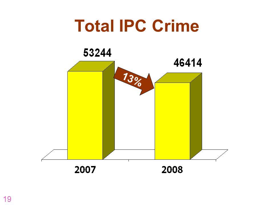 19 Total IPC Crime 13%
