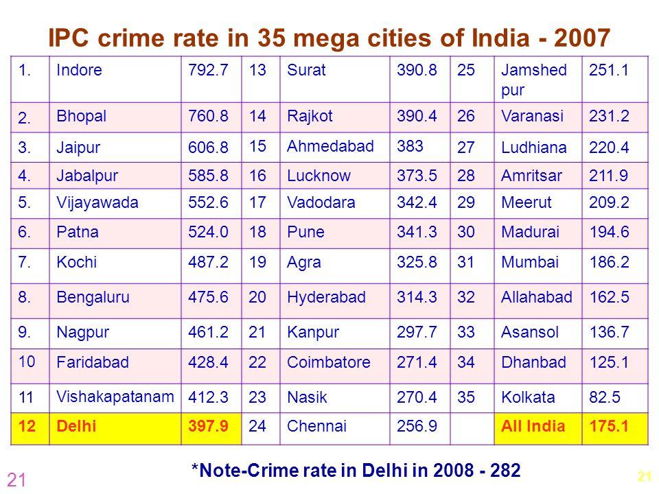 21 IPC crime rate in 35 mega cities of India - 2007 1.Indore792.713Surat390.825Jamshed pur 251.1 2. Bhopal760.814Rajkot390.426Varanasi231.2 3.Jaipur60