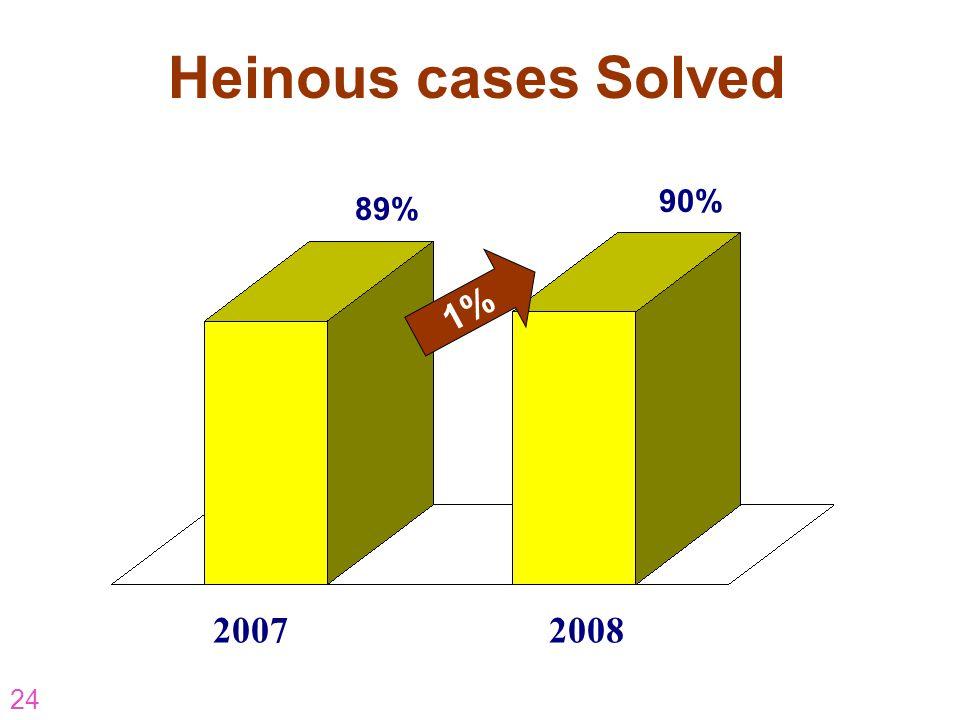 24 Heinous cases Solved 2007 2008 89% 90% 1%