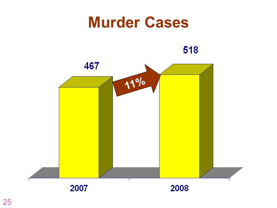 25 Murder Cases 11%