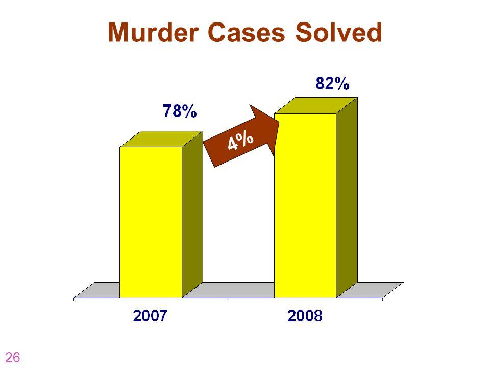 26 Murder Cases Solved 4%