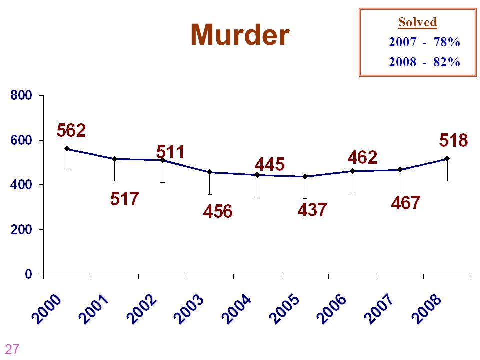 27 Murder Solved 2007 - 78% 2008 - 82%