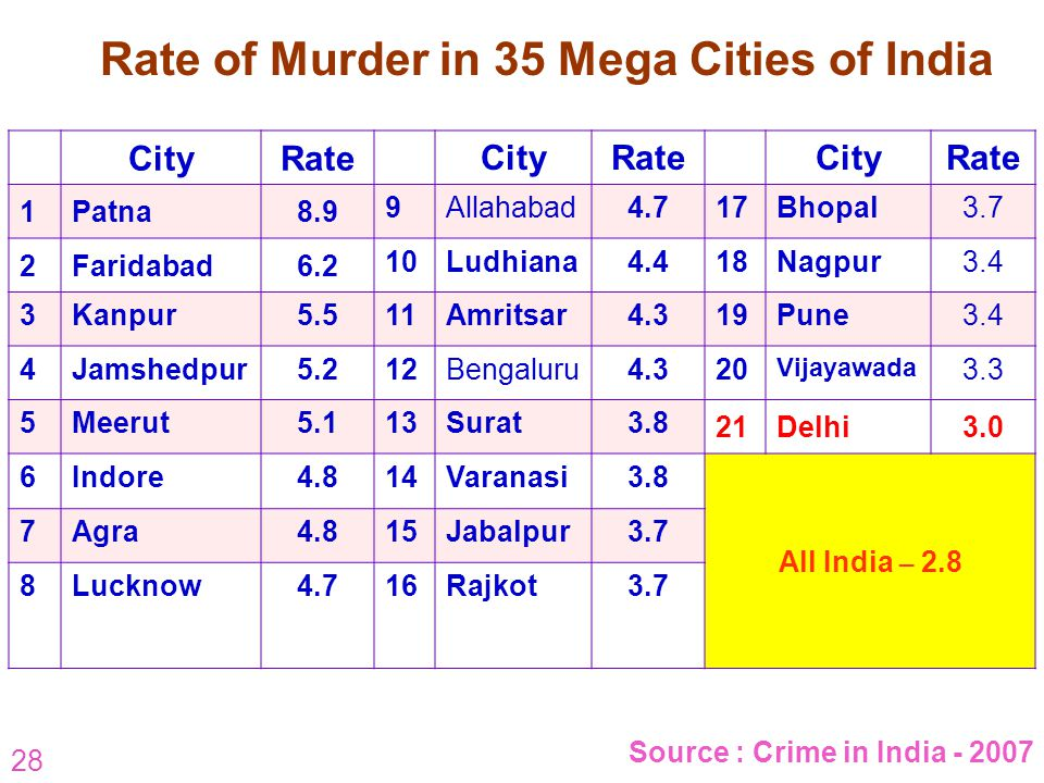 28 Rate of Murder in 35 Mega Cities of India Source : Crime in India - 2007 CityRate CityRateCityRate 1Patna8.9 9Allahabad4.717Bhopal3.7 2Faridabad6.2