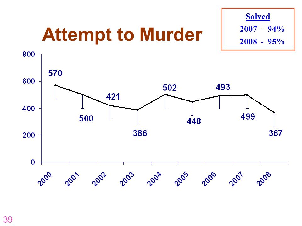 39 Attempt to Murder Solved 2007 - 94% 2008 - 95%