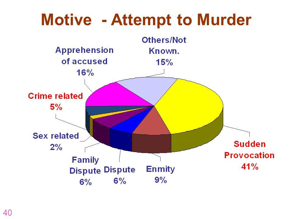 40 Motive - Attempt to Murder