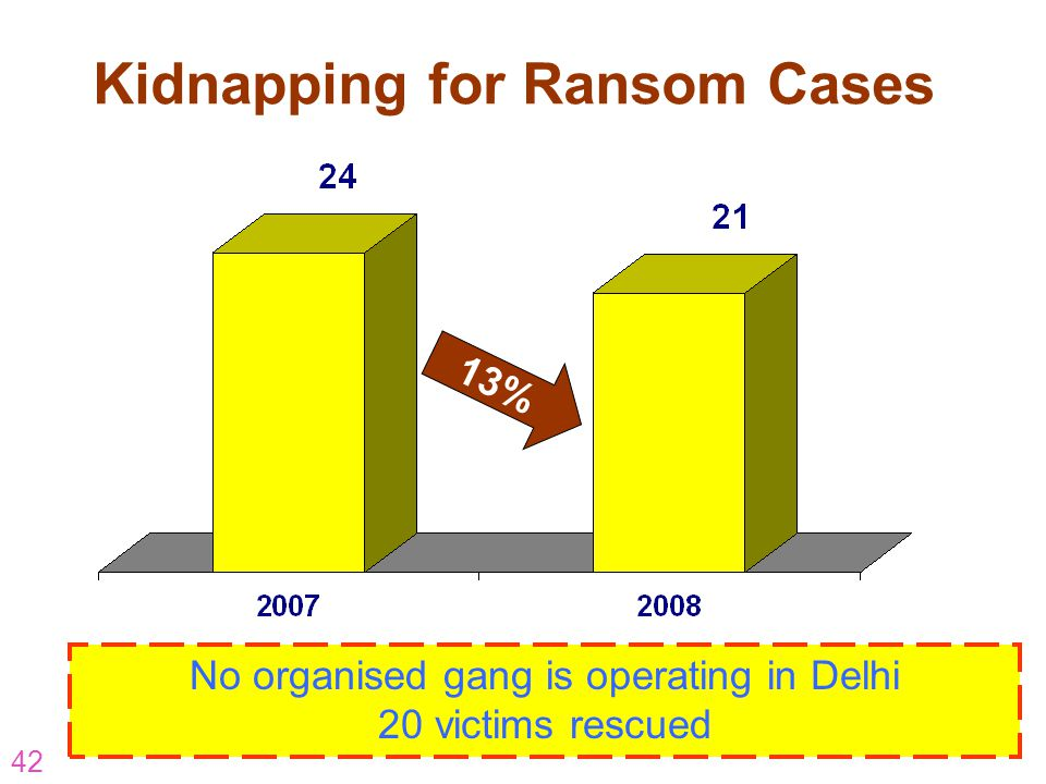 42 Kidnapping for Ransom Cases 13% No organised gang is operating in Delhi 20 victims rescued