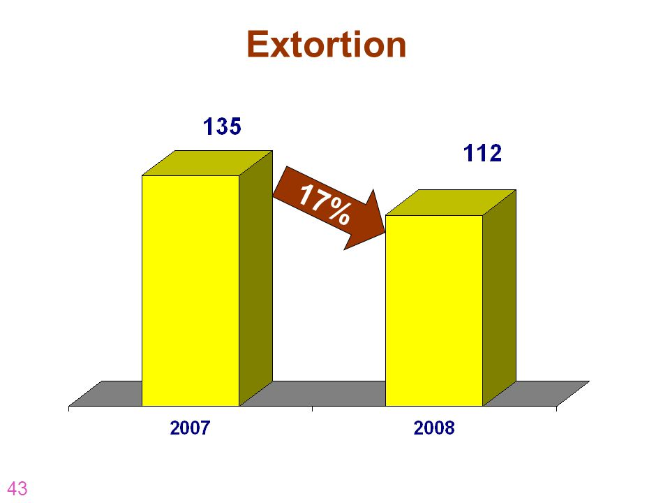 43 Extortion 17%