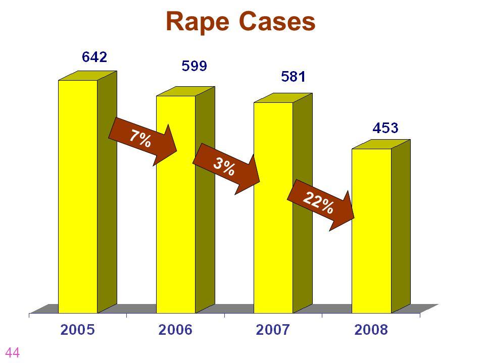 44 Rape Cases 22% 7% 3%