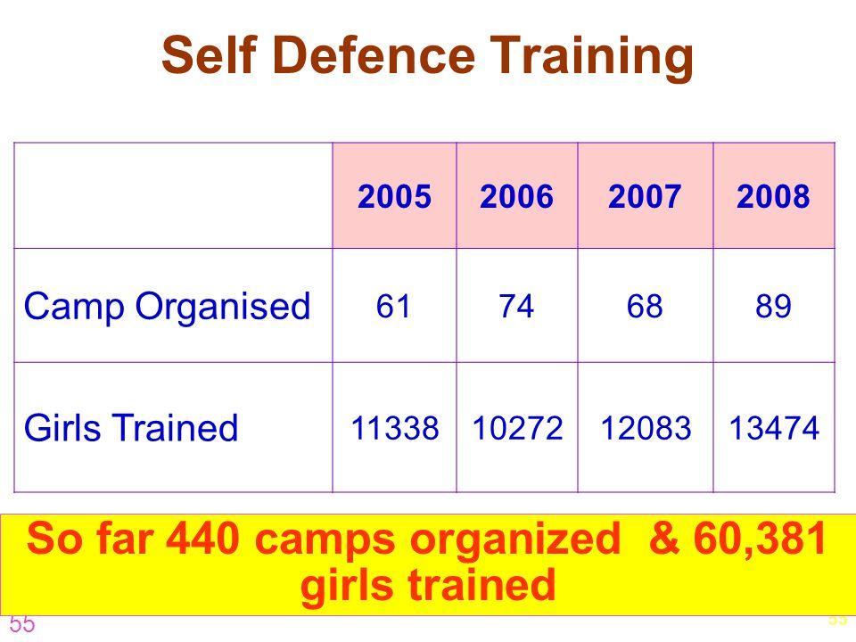 55 Self Defence Training 2005200620072008 Camp Organised 61746889 Girls Trained 11338102721208313474 So far 440 camps organized & 60,381 girls trained