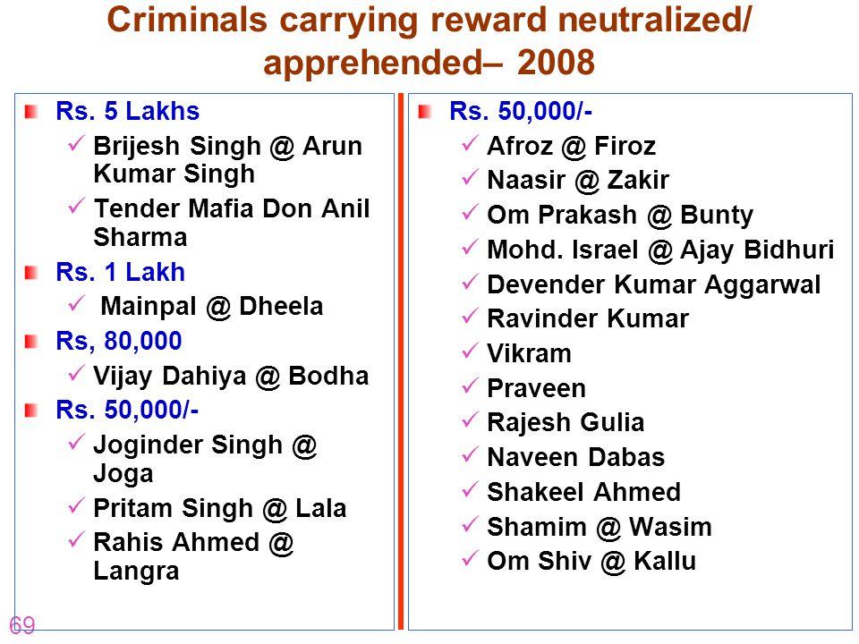 69 Criminals carrying reward neutralized/ apprehended– 2008 Rs. 5 Lakhs Brijesh Singh @ Arun Kumar Singh Tender Mafia Don Anil Sharma Rs. 1 Lakh Mainp