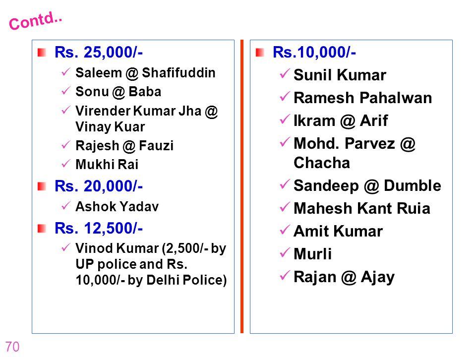 70 Rs. 25,000/- Saleem @ Shafifuddin Sonu @ Baba Virender Kumar Jha @ Vinay Kuar Rajesh @ Fauzi Mukhi Rai Rs. 20,000/- Ashok Yadav Rs. 12,500/- Vinod