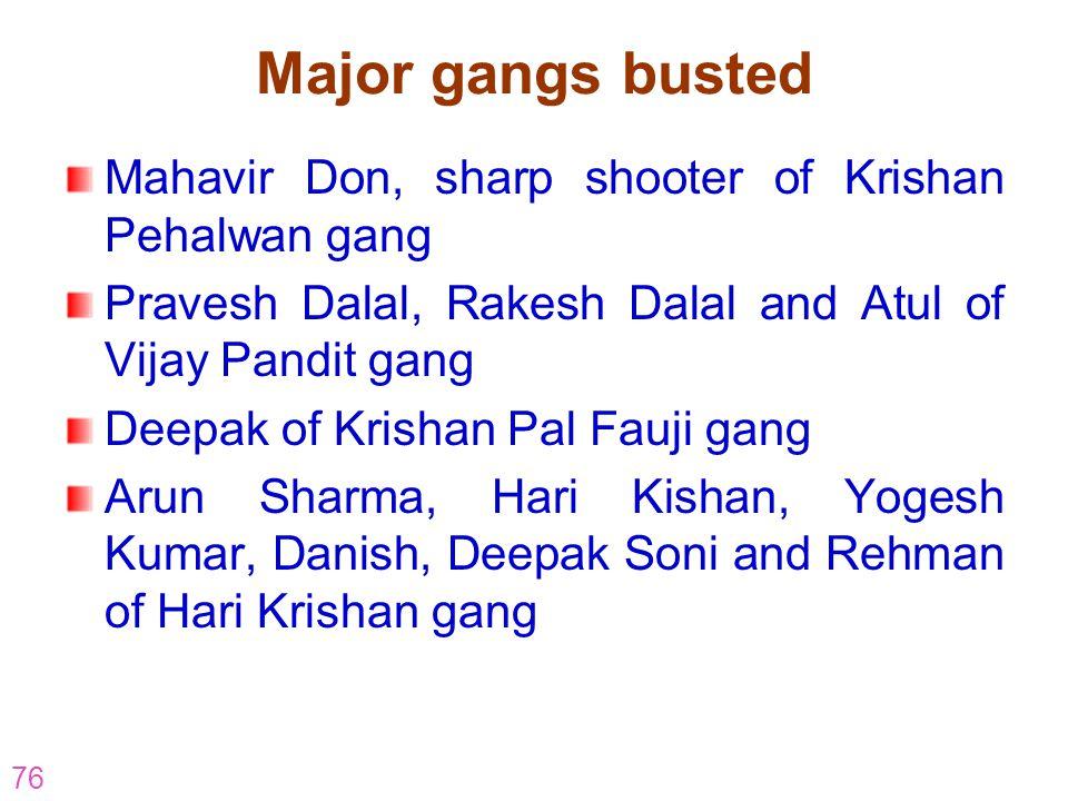 76 Major gangs busted Mahavir Don, sharp shooter of Krishan Pehalwan gang Pravesh Dalal, Rakesh Dalal and Atul of Vijay Pandit gang Deepak of Krishan