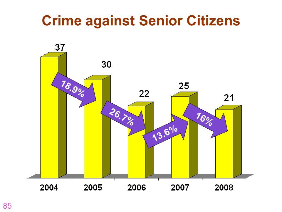 85 Crime against Senior Citizens 18.9% 26.7% 13.6% 16%