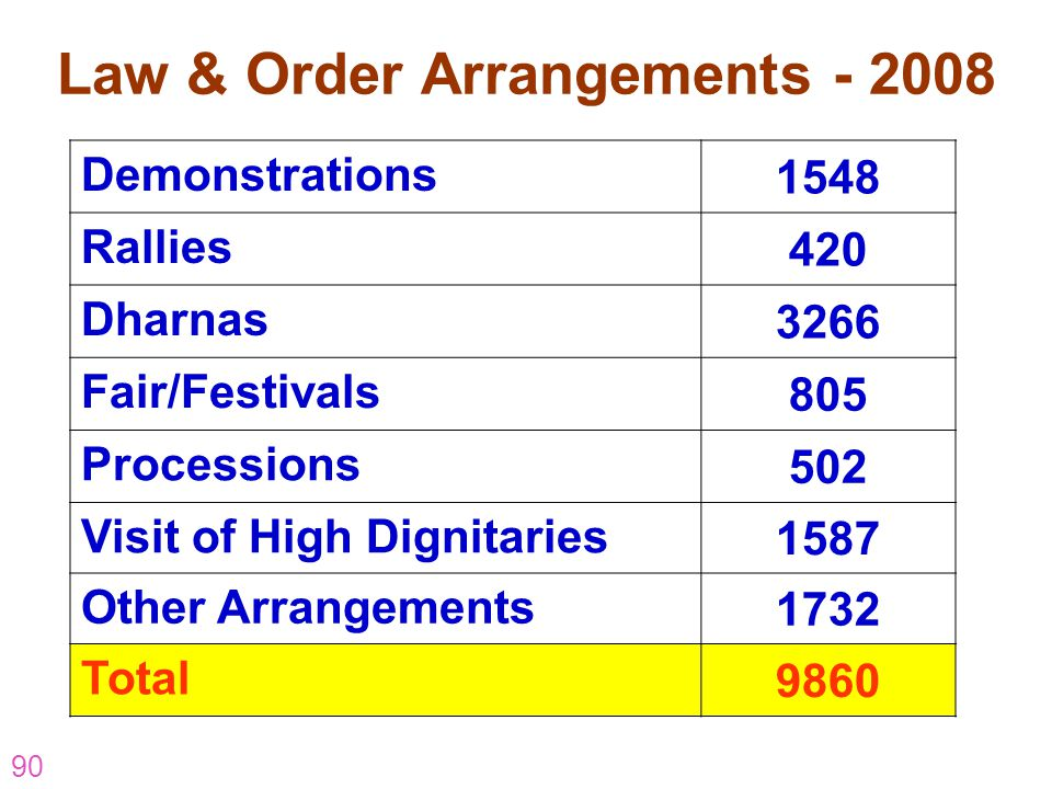 90 Law & Order Arrangements - 2008 Demonstrations 1548 Rallies 420 Dharnas 3266 Fair/Festivals 805 Processions 502 Visit of High Dignitaries 1587 Othe