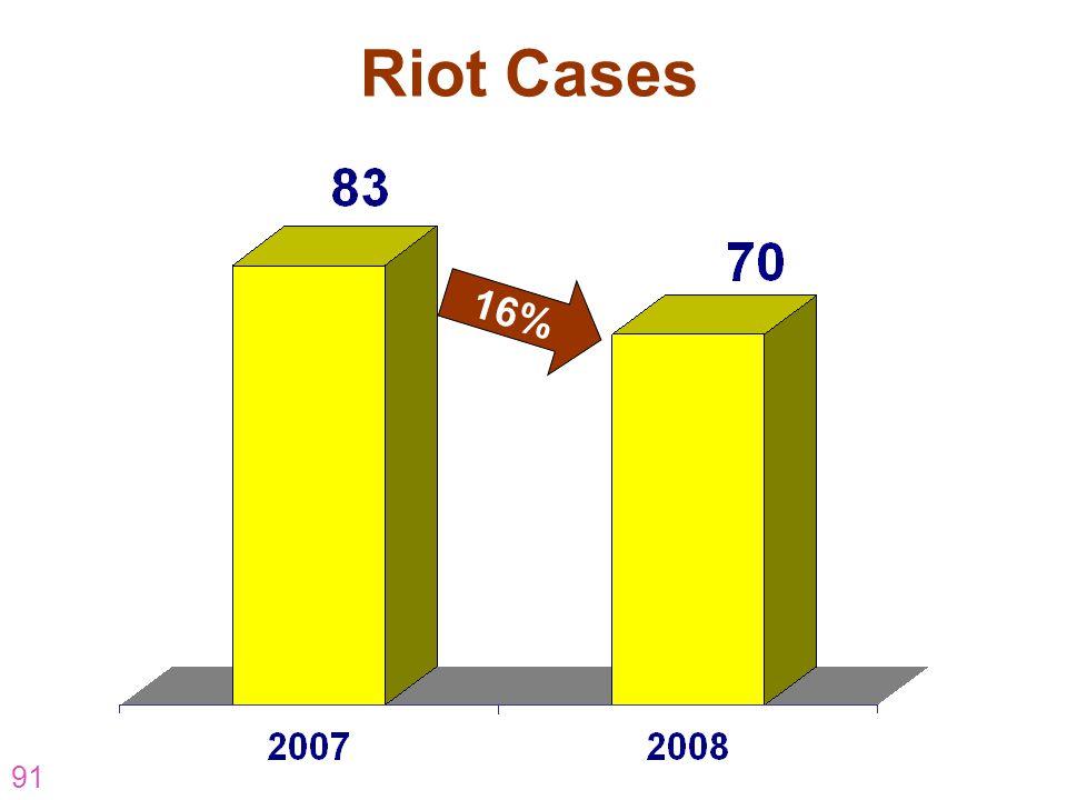 91 Riot Cases 16%