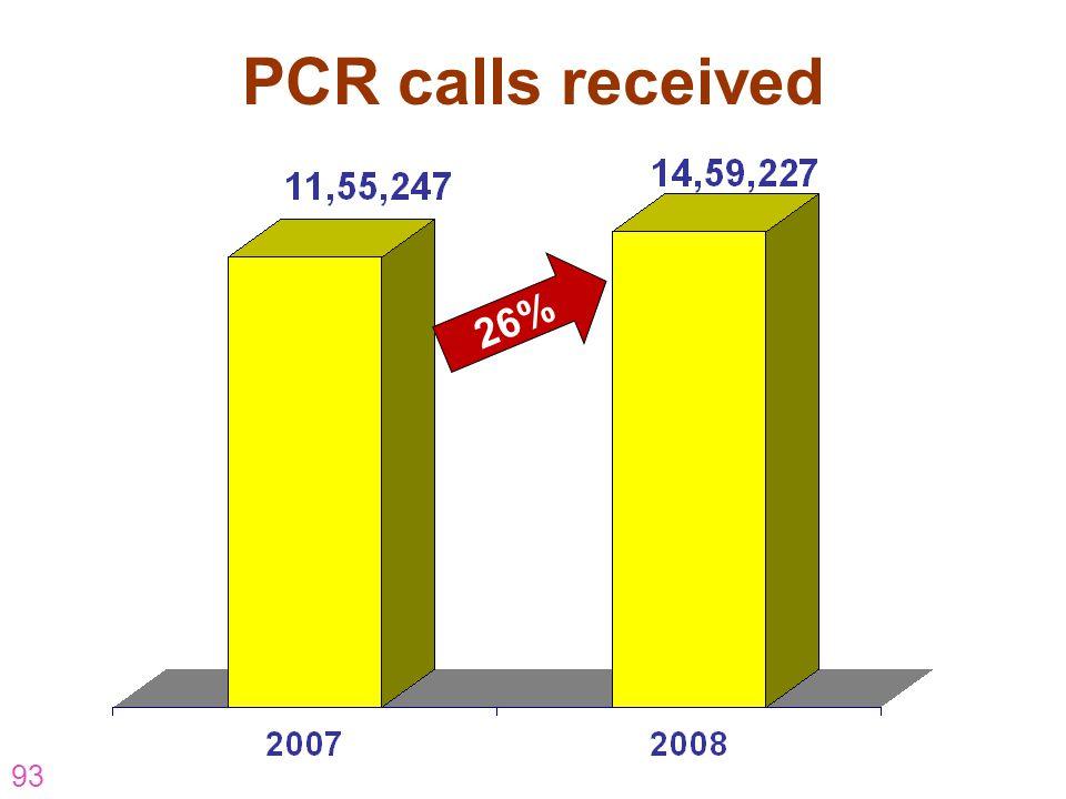 93 PCR calls received 26%