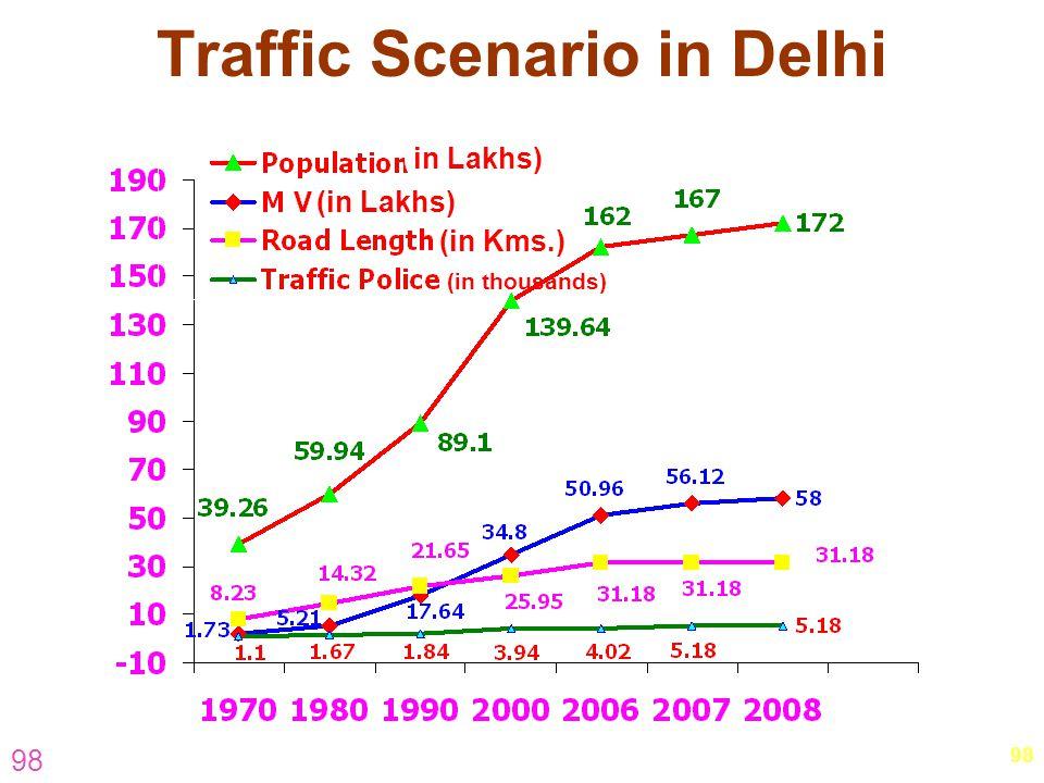 98 Traffic Scenario in Delhi (in Lakhs) (in Kms.) (in Lakhs) (in thousands)