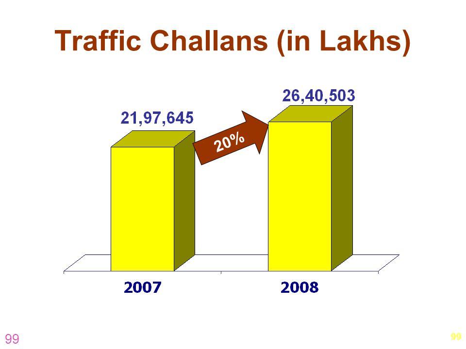 99 Traffic Challans (in Lakhs) 20%