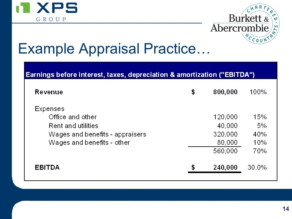 14 Example Appraisal Practice…