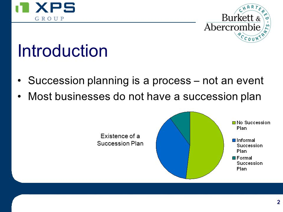 3 Succession Planning… Stakeholders in the succession process Customers Employees Suppliers Competitors Family You