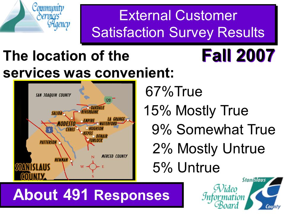 External Customer Satisfaction Survey Results About 491 Responses Fall 2007 About 941 Responses 67%True 15% Mostly True 2% Mostly Untrue 5% Untrue 9% Somewhat True The location of the services was convenient: