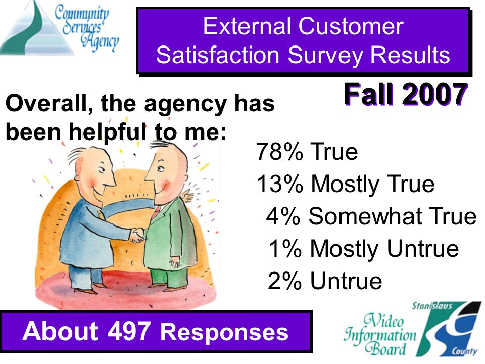External Customer Satisfaction Survey Results About 497 Responses Fall 2007 About 941 Responses 78% True 13% Mostly True 1% Mostly Untrue 2% Untrue 4% Somewhat True Overall, the agency has been helpful to me: