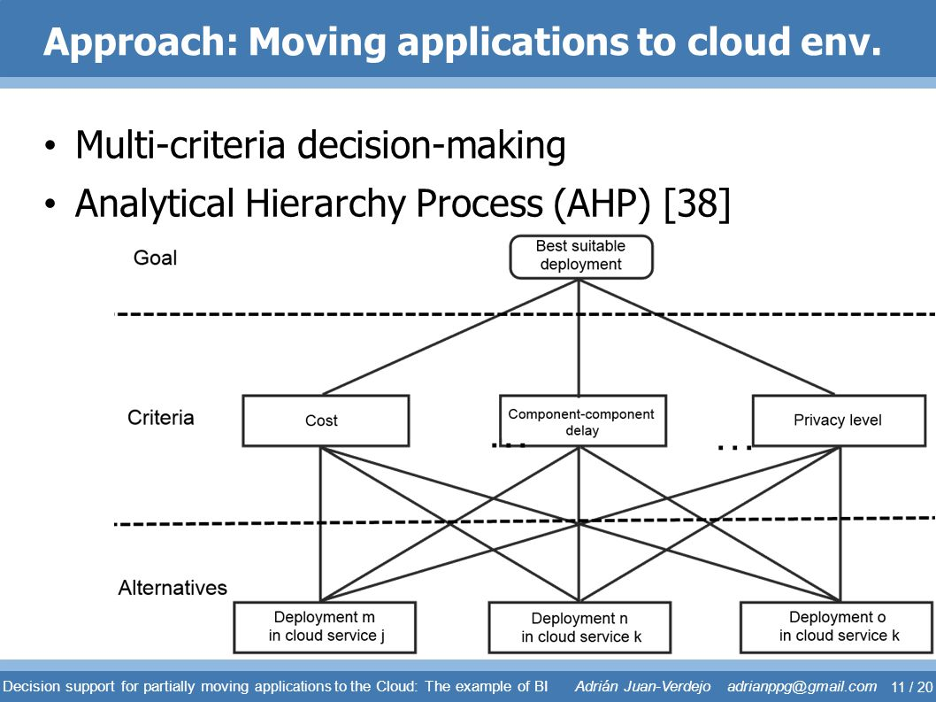 Approach: Moving applications to cloud env. Multi-criteria decision-making Analytical Hierarchy Process (AHP) [38] … … Decision support for partially