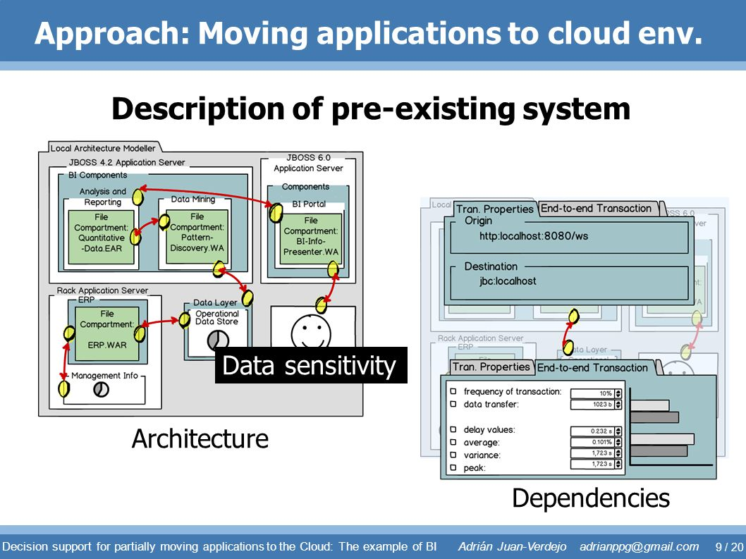 Approach: Moving applications to cloud env. Description of pre-existing system Architecture Dependencies Data sensitivity Decision support for partial