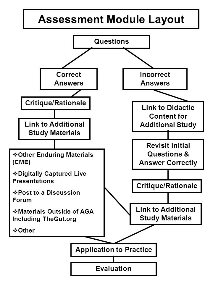 Assessment Module Layout Questions Correct Answers Incorrect Answers Link to Additional Study Materials Link to Didactic Content for Additional Study