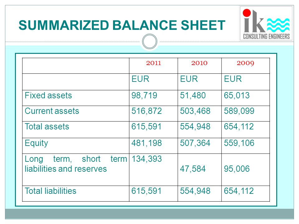 201120102009 EUR Incomes1,380,0291,512,0981,501,375 Expenses1,332,9451,481,7561,468,908 PBT47,08430,34232,467 Tax2,5293,0361,797 PAT44,55427,30630,670 SUMMARIZED INCOME STATEMENT