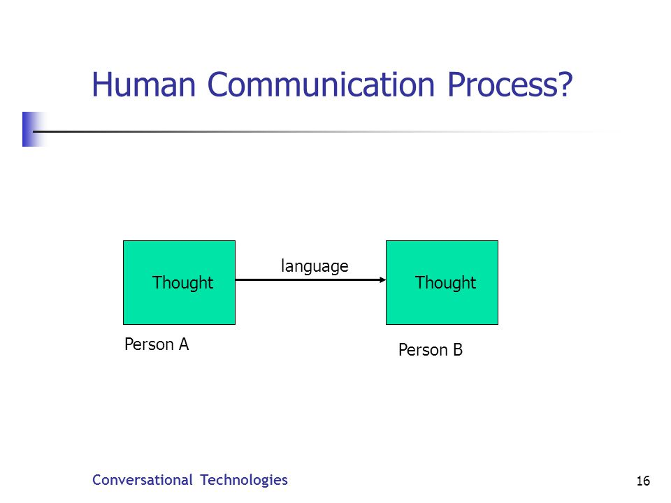 Conversational Technologies 16 Human Communication Process language Thought Person A Person B