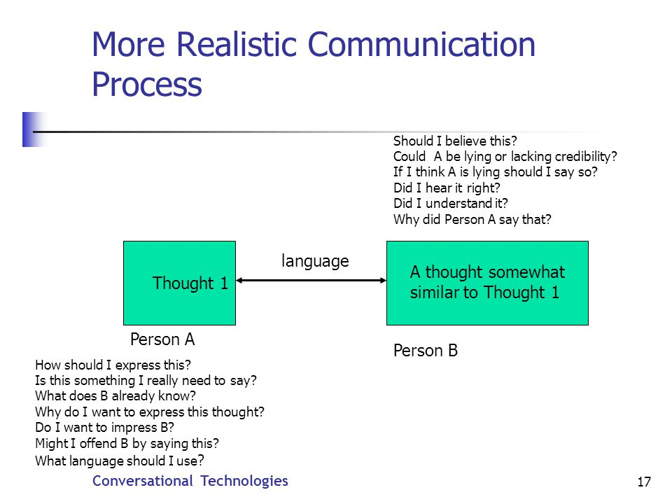 Conversational Technologies 17 More Realistic Communication Process language Thought 1 A thought somewhat similar to Thought 1 How should I express this.