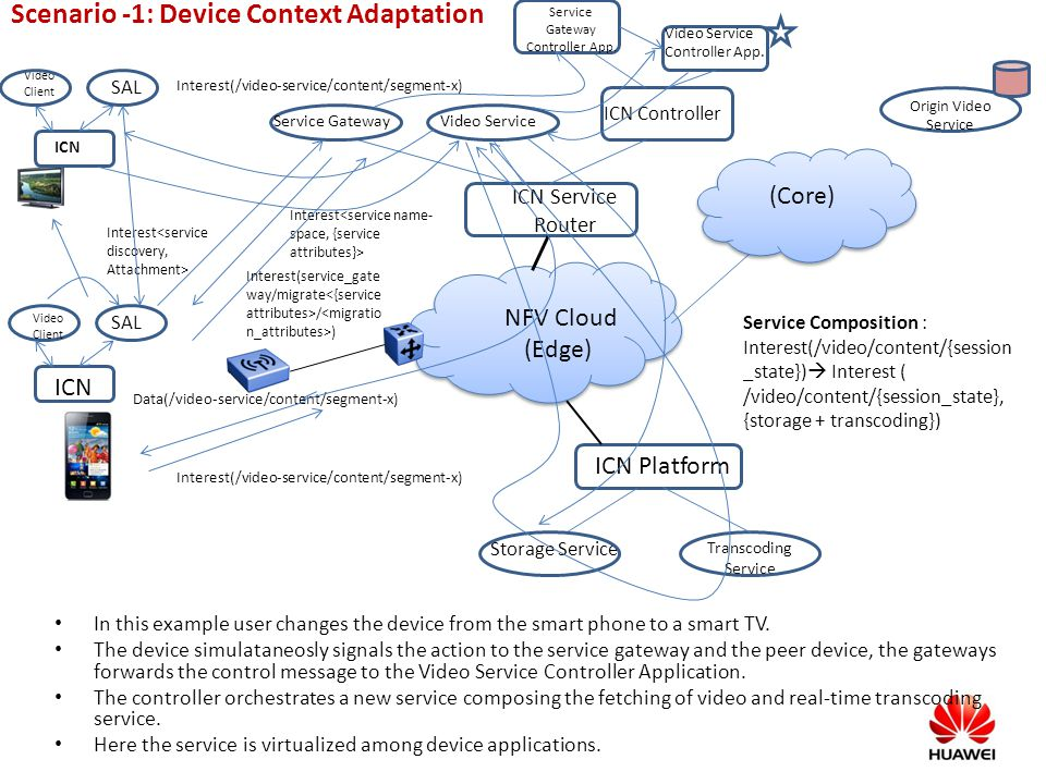 Scenario -1: Device Context Adaptation In this example user changes the device from the smart phone to a smart TV. The device simulataneosly signals t