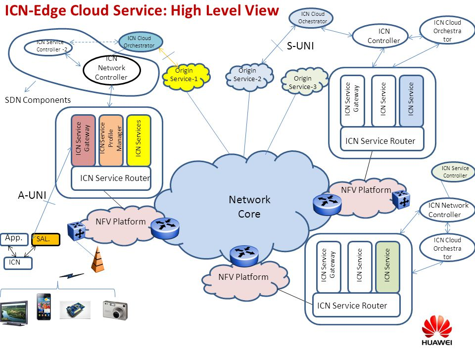 ICN-Edge Cloud Service: High Level View NFV Platform ICN Service Router ICN Service Gateway ICN Service Profile Manager ICN Services ICN Service Gatew
