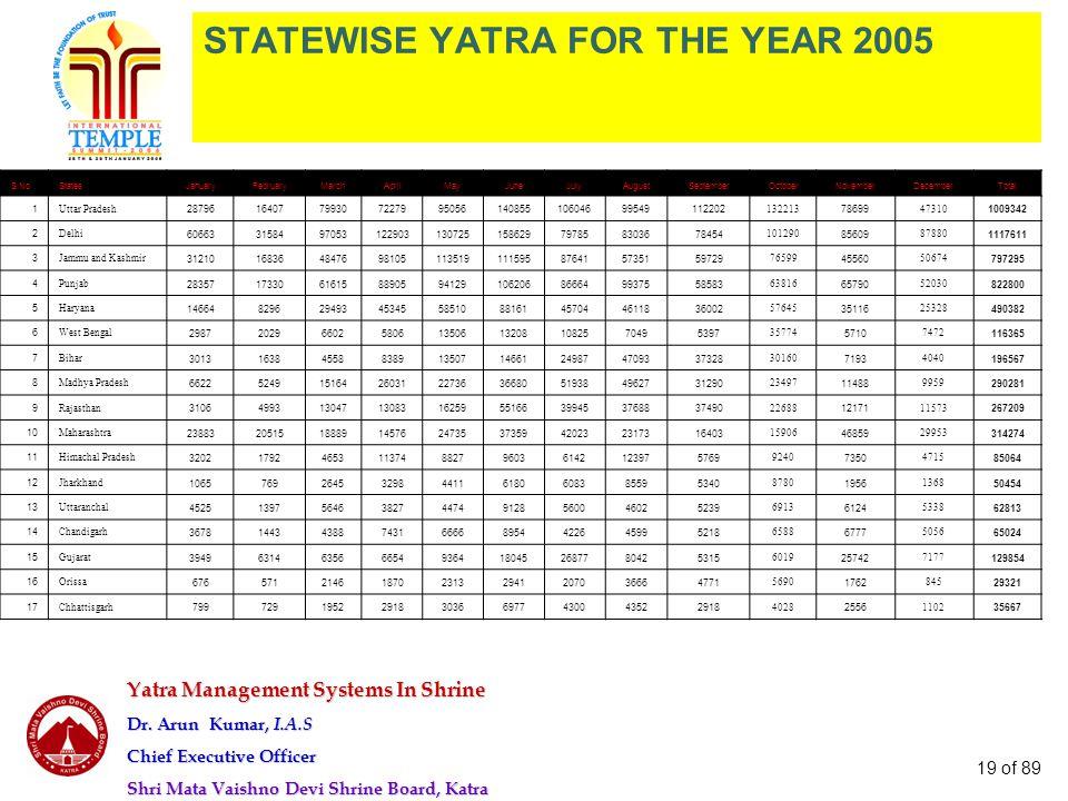 Yatra Management Systems In Shrine Dr. Arun Kumar, I.A.S Chief Executive Officer Shri Mata Vaishno Devi Shrine Board, Katra 19 of 89 STATEWISE YATRA F